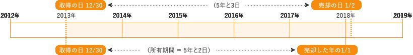 2012年12月30日に取得した不動産を2018年1月2日に譲渡した場合